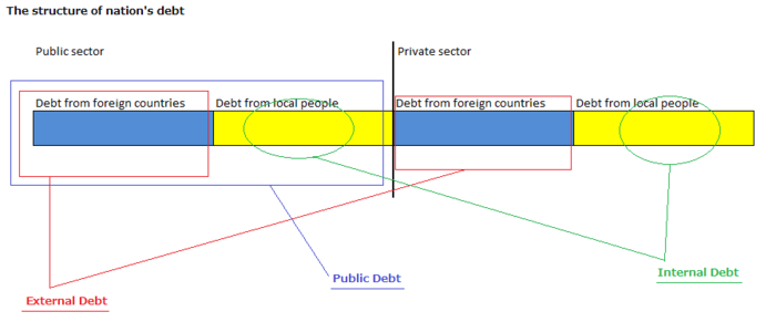 The structure of nation's debt.png