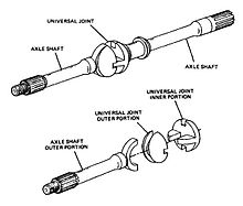 constant velocity joint wikipedia rh en wikipedia org cv joint axle diagram car cv joint diagram