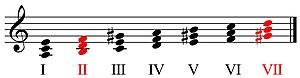 Tríades diminutas na escala de lá menor harmônica.