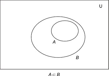 discrete mathematics/set theory - wikibooks, open books ... subset diagram