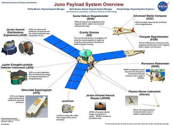 Schema degli strumenti scientifici di Juno (Fonte: NASA)