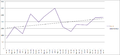 Wikipedia Veterans benefits PTSD article visitors graph.png