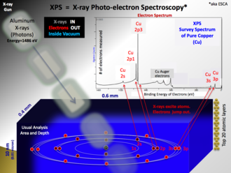"X-ray photoelectron spectroscopy - Rough schematic of XPS physics - ""Photoelectric Effect."
