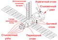 Орбитальная станция Мир.png