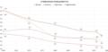 Суммарная рождаемость ЮАР 190-1998 (По расам).png