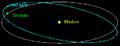 2002aa29-orbit-2pl.PNG