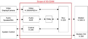 3G-324M - Scope of 3G-324M