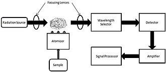 Atomic absorption spectroscopy - Atomic absorption spectrometer block diagram