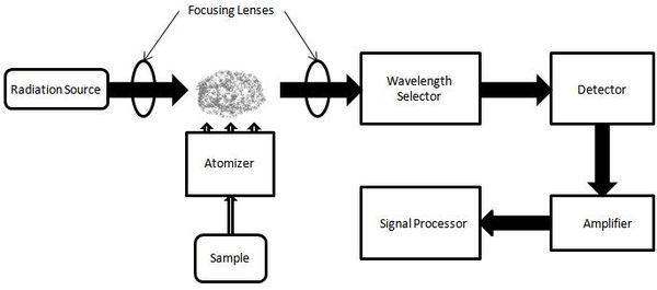 Photometer - Infrared spectroscopy correlation table ...