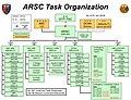 ARSC Jan 2016 Task Organization.jpg