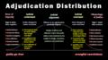 Adjudication distribution curve.png