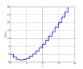 Bernoulli numbers logarithmic growth.png