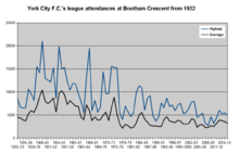Graph showing the highest and average league attendances at the Bootham Crescent association football ground