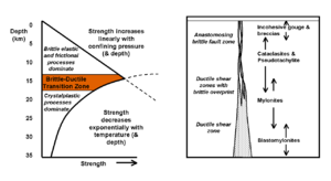 Brittle–ductile transition zone - Variation of strength with depth in continental crust and changes in dominant deformation mechanisms and fault rocks in a conceptual vertical fault zone.