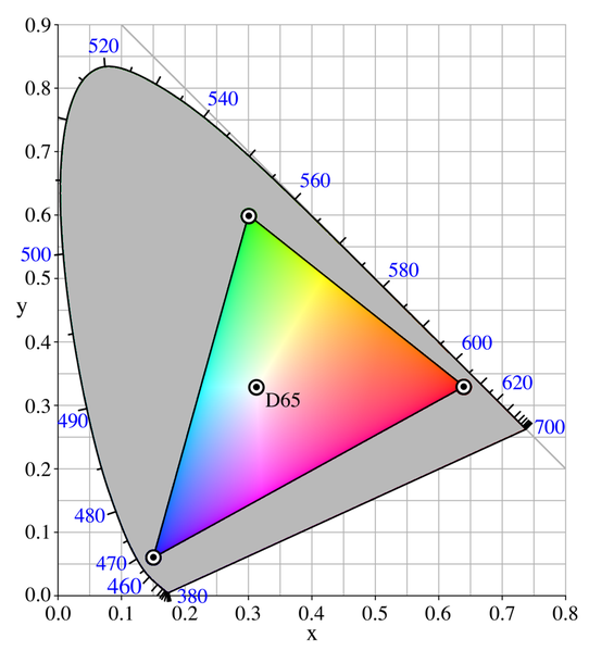 File Ciexy1931 Srgb Gamut D65 Png Wikimedia Commons