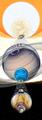 Celestial body size comparison vertical.png