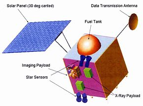 Description de l'image  Chandrayaan-1.jpg.