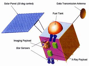 Chandrayaan-1 - Diagram of the Chandrayaan-1 spacecraft