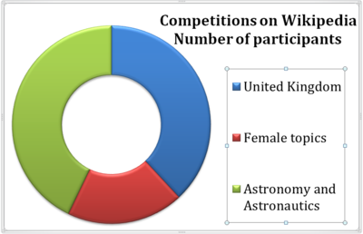 Chart4 Competition on Wikipedia 2014.png