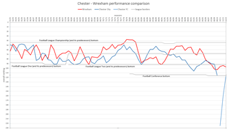Cross-border derby - Chester – Wrexham performance comparison since 1931