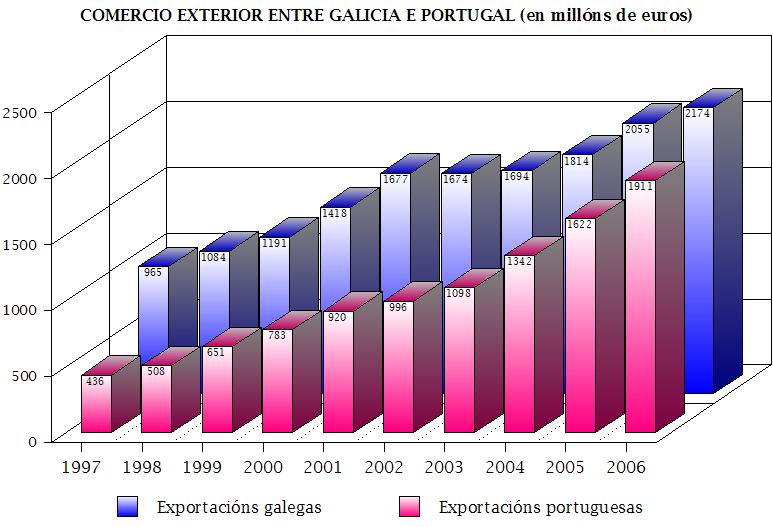 Comercio Galiza-Portugal