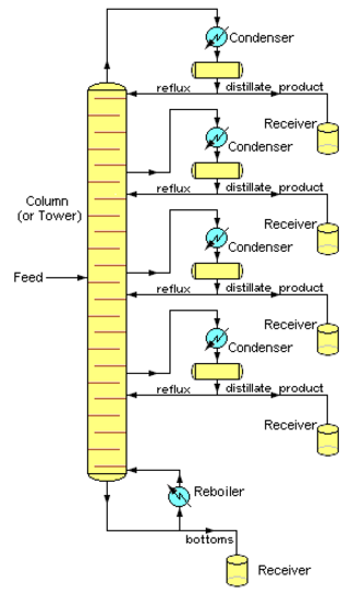 Continuous distillation - Image 4: Simplified chemical engineering schematic of Continuous Fractional Distillation tower separating one feed mixture stream into four distillate and one bottoms fractions