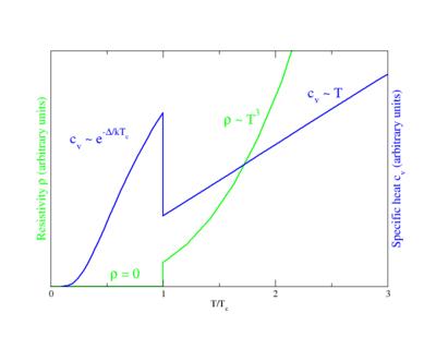 Behavior of heat capacity (cv) and resistivity (ρ) at the superconducting phase transition