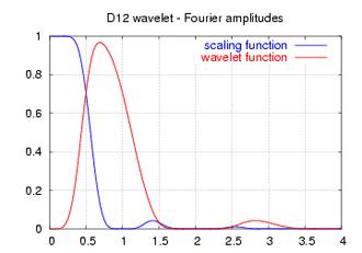 Daubechies wavelet - Image: Daubechies 12 spectrum