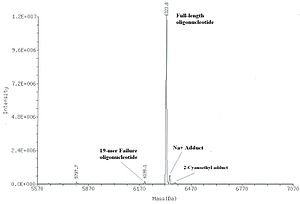 Oligonucleotide synthesis - Deconvoluted ES MS of crude oligonucleotide 5'-DMT-T20 (calculated mass 6324.26 Da).