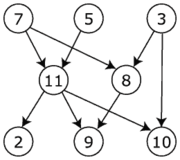 http://upload.wikimedia.org/wikipedia/commons/thumb/0/08/Directed_acyclic_graph.png/180px-Directed_acyclic_graph.png