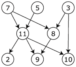 Directed Acyclic Graph | RM.