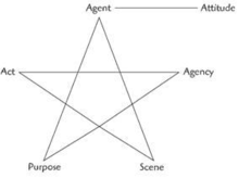 dramatistic pentad The purpose of this paper is to extend gage chapel's application of kenneth burke's dramatistic pentad to the persuasive aspects of television programs and to examine its relevance to television criticism the five concepts underlying a burkeian analysis are discussed: act, scene, agent, agency, and .