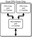 Dual Core Generic.png