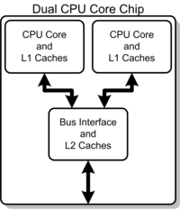 200px Dual Core Generic