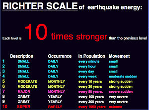Earthquake Richter Scale
