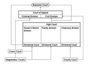 Family proceedings court - Schematic of court system for England and Wales