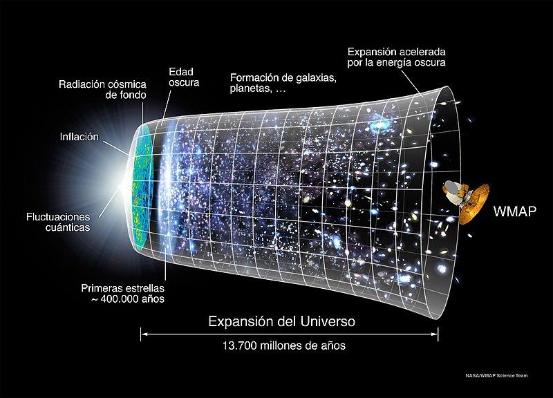 File:Evolución Universo WMAP.jpg
