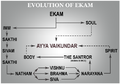 Evolution of Ekam.png
