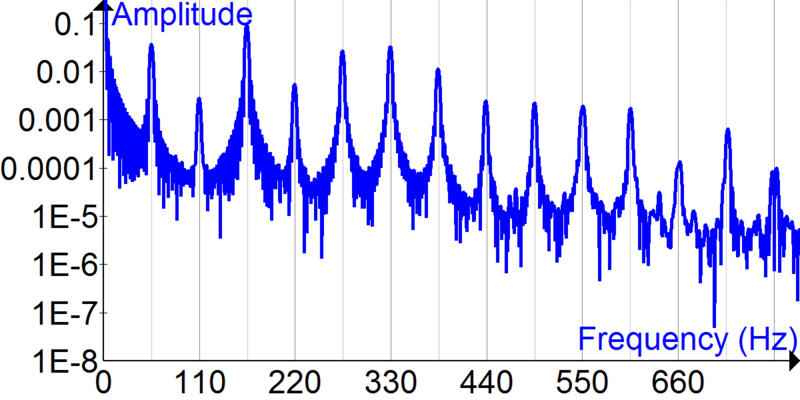 File:Fourier Transform of bass guitar time signal.png