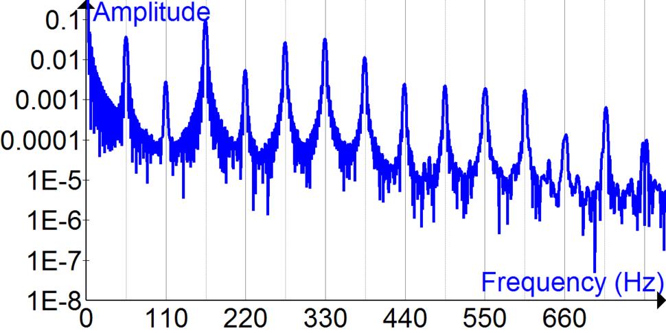 Fourier Transform of bass guitar time signal