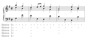 Metre (music) - Rhythmic analysis of the metric elaboration of one phrase of a gavotte by J.S. Bach. Ebene (German: level).