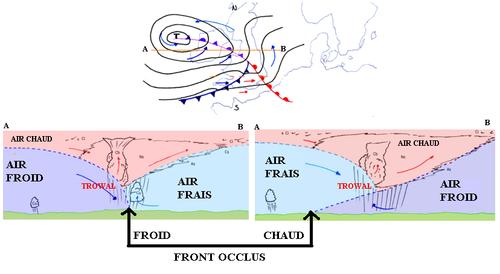 Les deux types de fronts occlus et le TROWAL