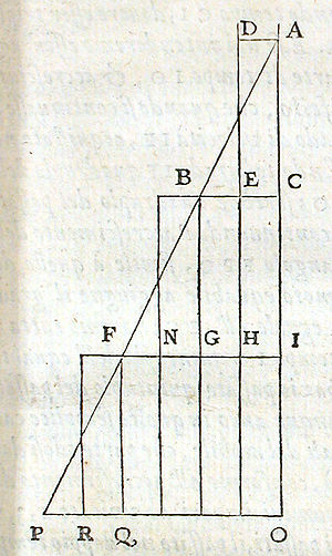 Two New Sciences - Picture in Galileo's Discorsi (1638) illustrating relativity of motions