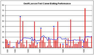 Geoff Lawson (cricketer) - Geoff Lawson's Test career batting performance.
