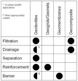 Table showing the general suitability of geosynthetic products to certain applications