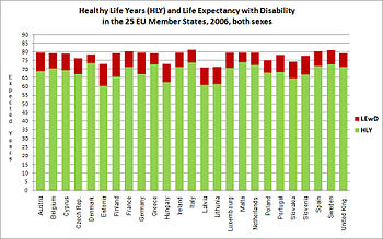 English: Healthy Life Years and Life Expectancy with Disability in the 25 EU Member States, 2006, both sexes