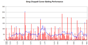 Greg Chappell - Greg Chappell's career performance graph.