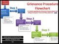 Grievance Procedure.png