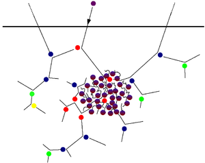 Collision cascade - As above, but in the middle the region of collisions has become so dense that multiple collisions occur simultaneously, which is called a heat spike. In this region the ions move in complex paths, and it is not possible to distinguish the numerical order of recoils - hence the atoms are colored with a mixture of red and blue.
