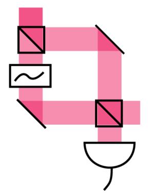 Homodyne detection - Optical homodyne detection.